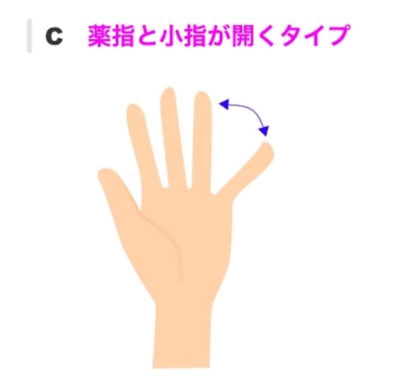 【手相測試】張開手掌測「真實個性」!5種手相分析