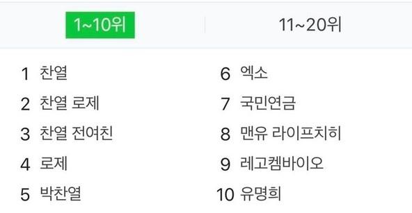 燦烈出軌的事件隨即引起全韓熱議,令到韓網熱搜排行榜全都出現燦烈的名字,不過當中南韓女團Blackpink成員Rosé卻與燦烈名字一起上熱搜