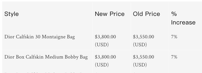 Dior 30 Montaigne Bag由本來USD$3,550加至USD$3,800,共加了USD$250