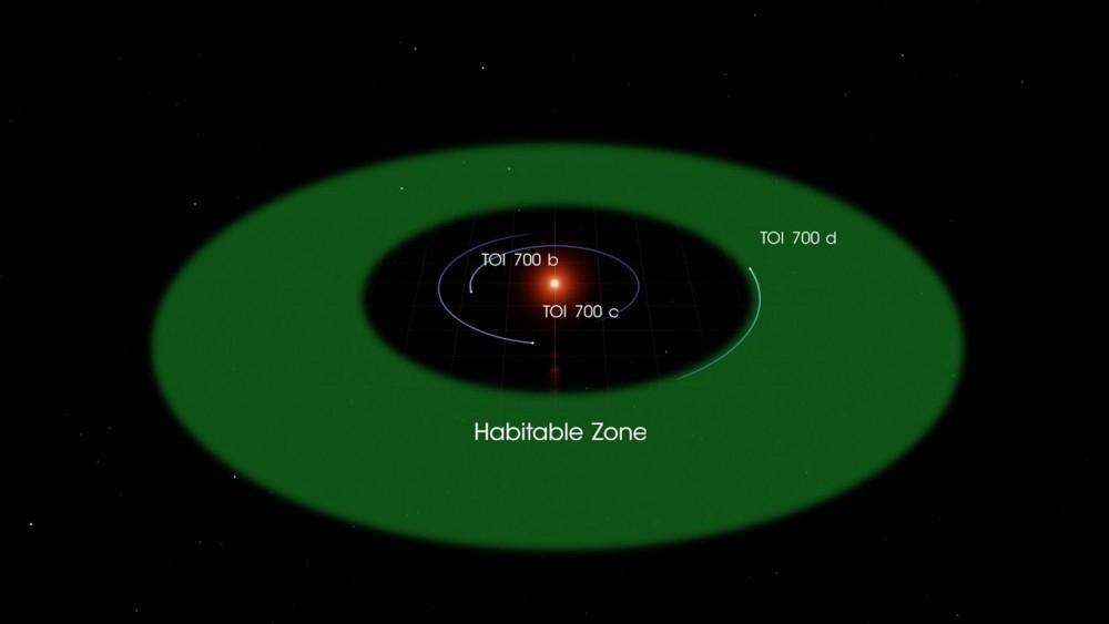 近20年人類𣎴斷找尋合適移居的星球,而在眾多研究中也顯示,火星好像是理想的一項選擇